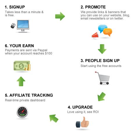 da-affiliate-process