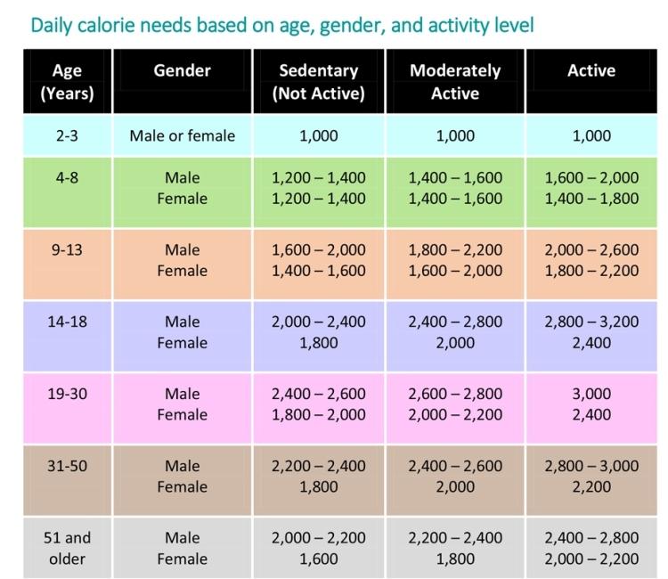 energybalance_calories_chart