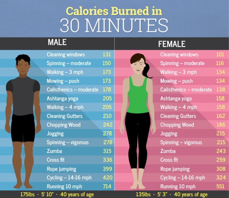 Calories-burned-in-30-minutes